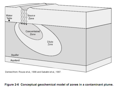 Conceptual geochemical model of zones in a contaminant plume.