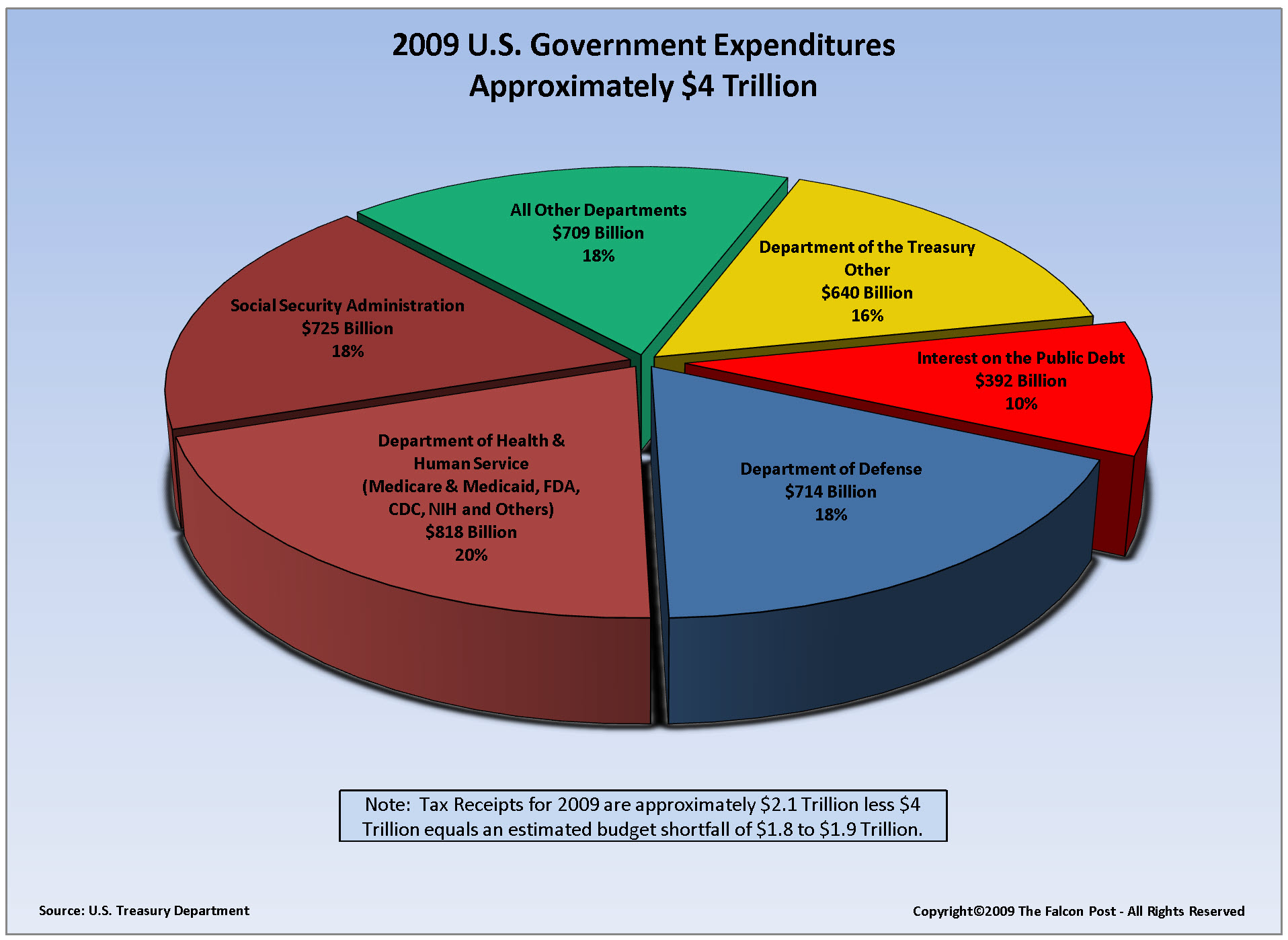United States Federal Budget Pie-Chart