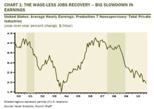 The Wageless Recovery