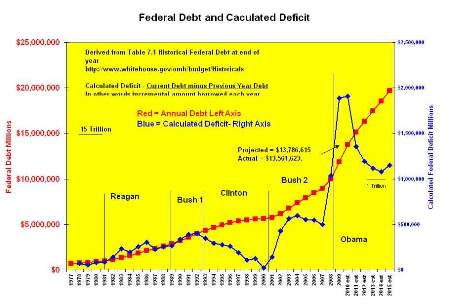 nominal and calculated deficit
