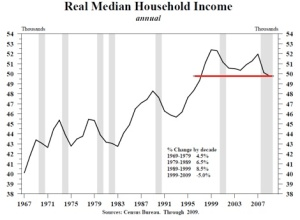 Real Median Household Income: Peaked, falling, Stagnant