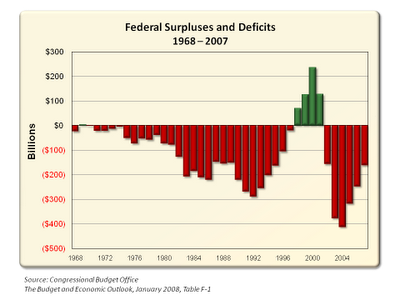 historical deficit