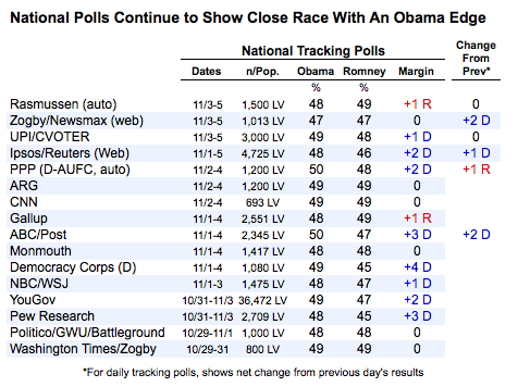2012-11-06-nationalpolls1