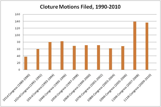 cloture motions