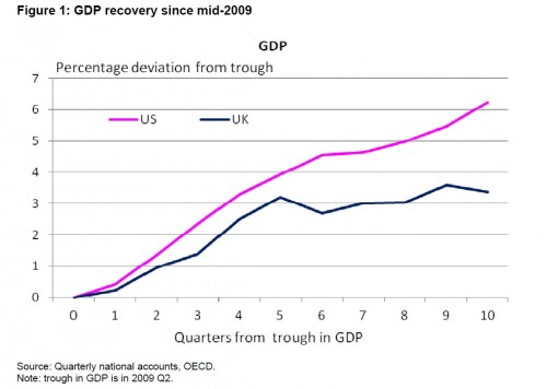 UK-and-US-GDP-500x356
