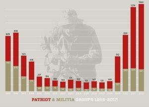 militiagraph