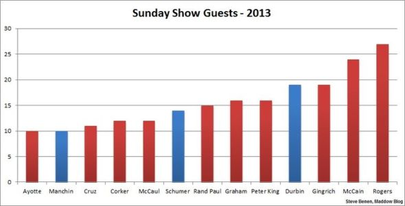 sunday show guests