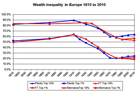 blog_ft_piketty_wealth_inequality_europe