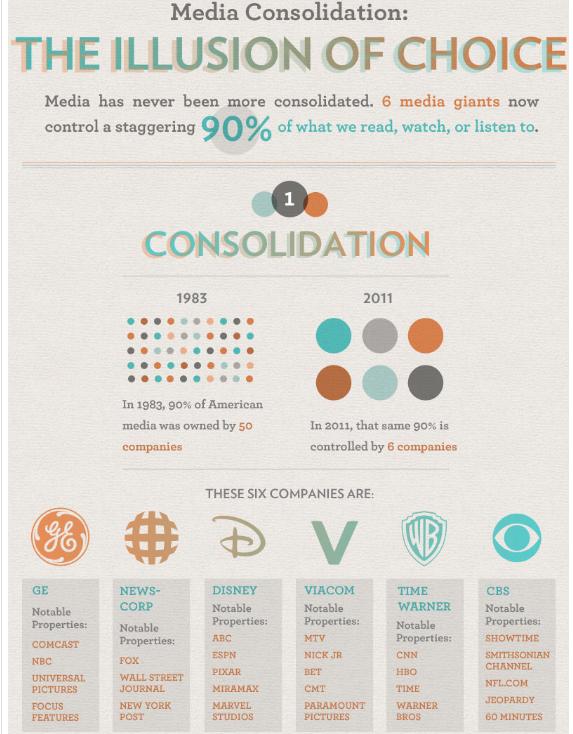 media-consolidation