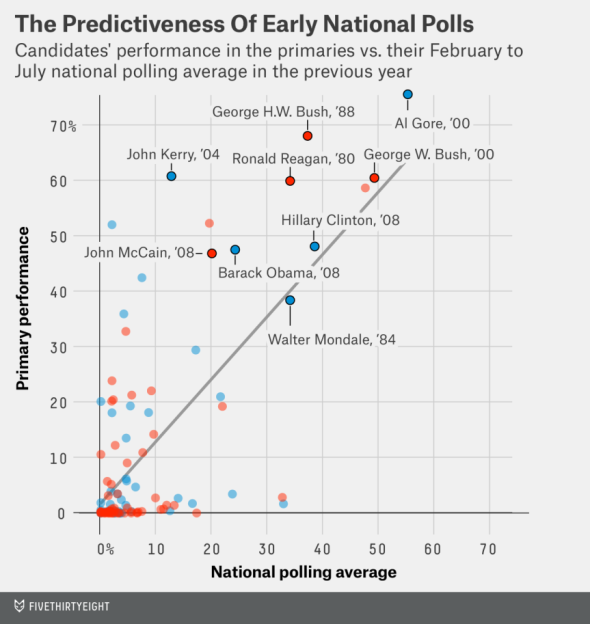Chart by Harry Enten at FiveThirtyEight Politics