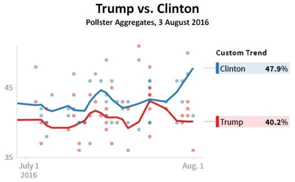 blog_pollster_trump_vs_clinton_2016_08_03