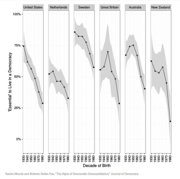 democracy-chart