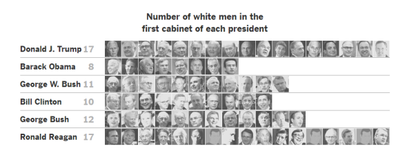 trumps-cabinet-so-far-is-more-white-and-male-than-any-first-cabinet-since-reagans-the-new-york-times